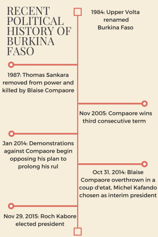 Political History of Burkina Faso